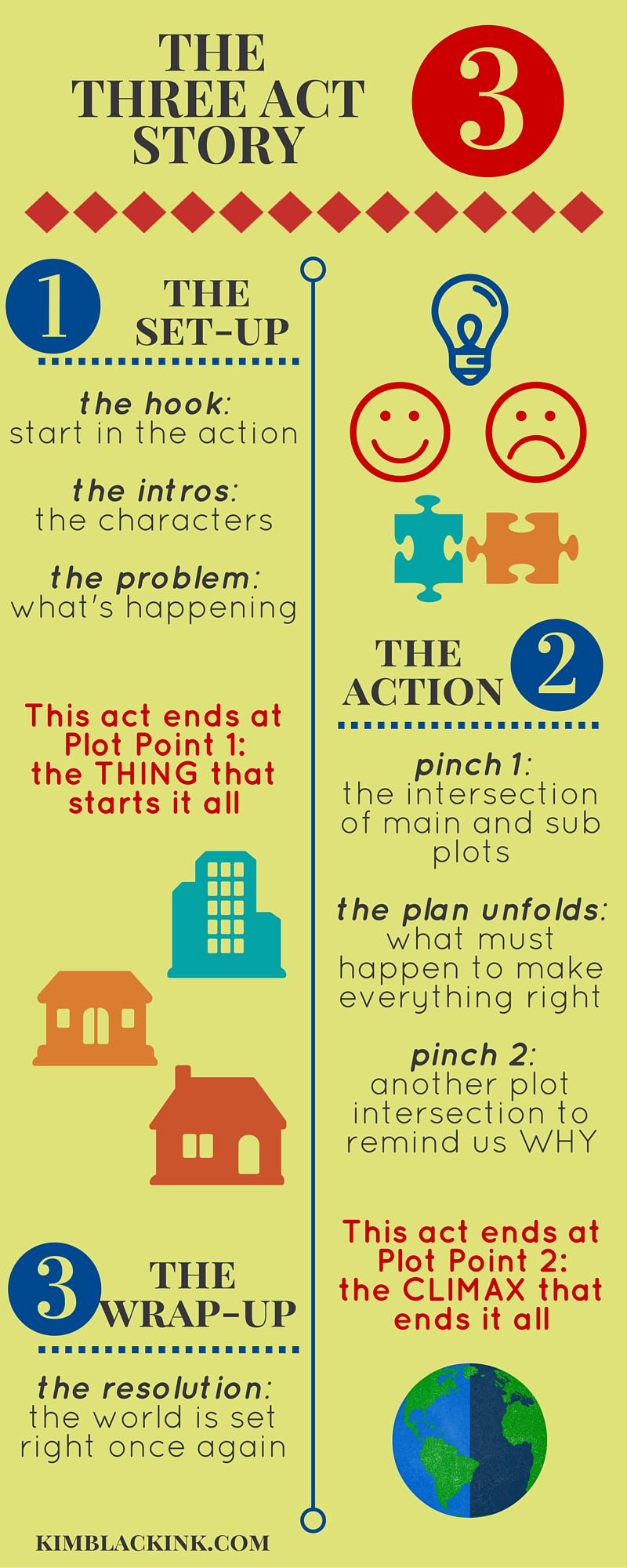 the three act story